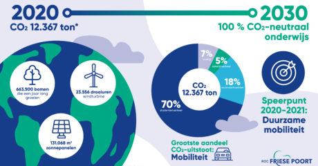 Duurzame mobiliteit speerpunt ROC Friese Poort in route naar CO2-neutraal onderwijs